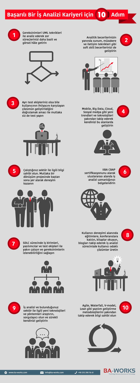 thinking-in-uml_Başarılı Bir İş Analizi Kariyeri için 10 Adım