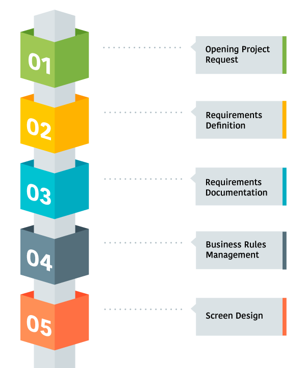 Requirements Management And Automation Service BAWorks - What is requirements management